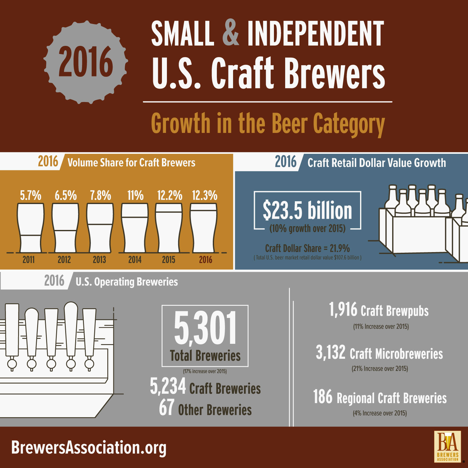 Informational poster from BrewersAssociation.org about 2016 Small & Independent U.S. Craft Brewers, including volume share, retail dollar value growth, and number of operating breweries.
