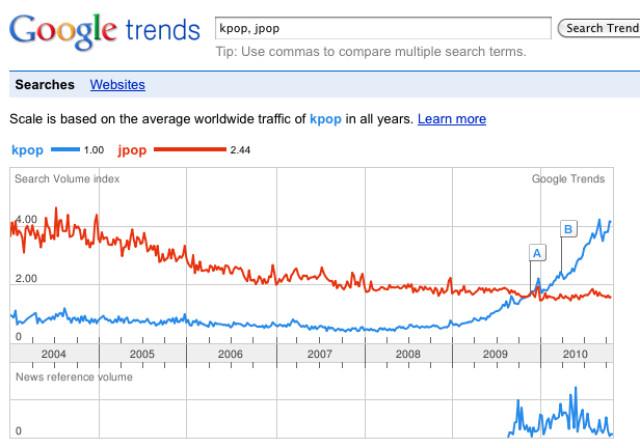 View of K-pop, Indonesian fandom, and social media