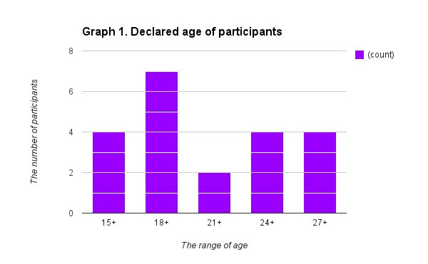 Bar graph illustrating age distribution of study population; 18 to 20 is the most common age range.