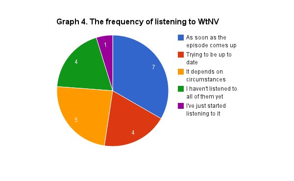 Pie graph illustrating respondents' frequency of listening to Welcome to Night Vale. The largest frequency is 'As soon as the episode comes up.'