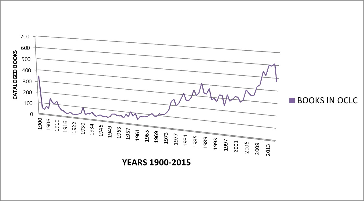 Sherlockian cataloged books in Online Computer Library Center (OCLC) by date of publication, 1900–2015. Line graph. X-axis: Cataloged books, 0 to 700 in 100-year increments. Y-axis: Years 1900–2015, in 4-year increments, starting 1900 and ending 2013. Bar graph shows fairly steady increase as years ascend.