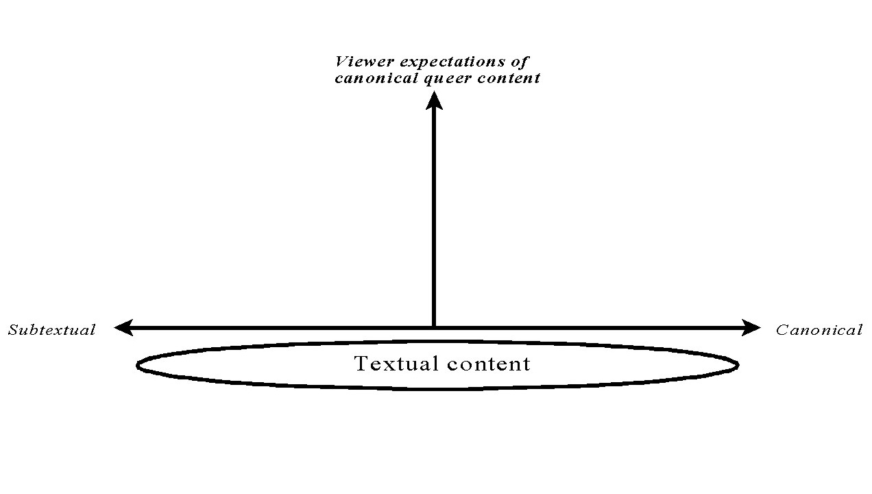 Graph showing double-headed arrow, labeled Subtextual to left and Canonical to right. Arrow pointing up in middle is labeled View expectations of canonical queer content. Underneath in a circle are the words Textual content.
