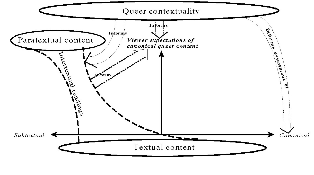 Same graph as figure 2, but with new text added atop. Words at top in circle read Queer contextuality. Dashed lines ending in an arrow, labeled Informs, points to Intertextual readings. Dashed lines ending in an arrow, labeled Informs, points to Viewer expectations of canonical queer content. Dashed lines ending in arrow, labeled Informs assessment of, points to rightmost bottom horizontal arrow, labeled Canonical.