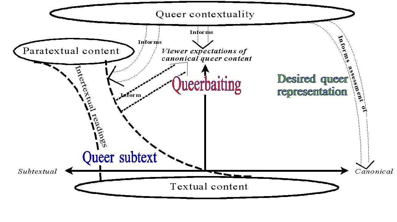 Same as figure 3, but large colored words are placed atop. At left, in blue, are words Queer subtext, on the Subtextual side of the horizontal Subtextual/Canonical line. In the middle, in red, is the word Queerbaiting on upward-facing arrow pointing to Viewer expectations of canonical queer content. At right, in green, next to Informs assessment of, are words Desired queer representation.