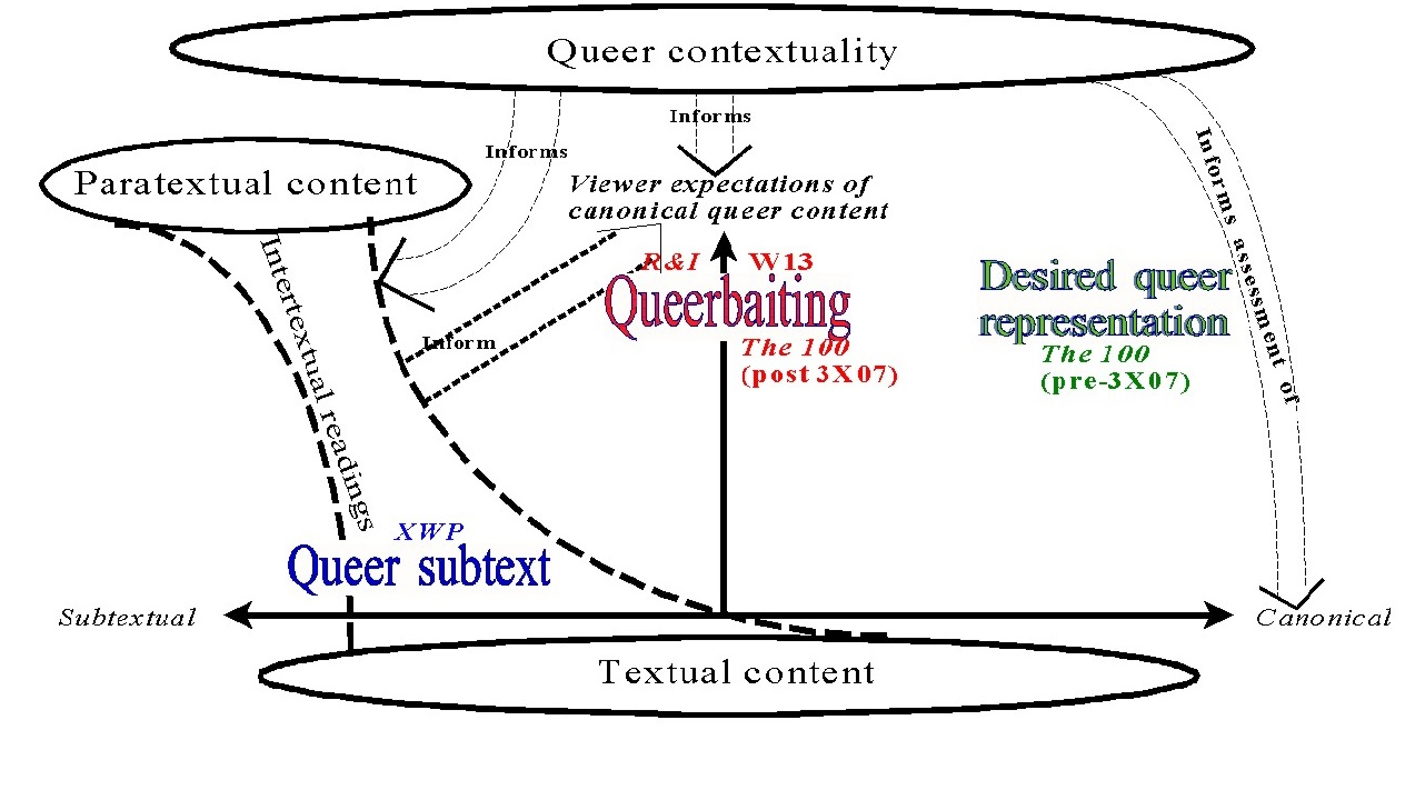 Same as figure 4, but with TV show examples added in matching color. Atop blue words Queer subtext is XWP. Atop red word Queerbaiting is R&I to left of vertical line and W13 to right; below word Queerbaiting and to the right is The 100 (post 3X07). Under green words Desired queer representation is The 100 (pre-3X07).